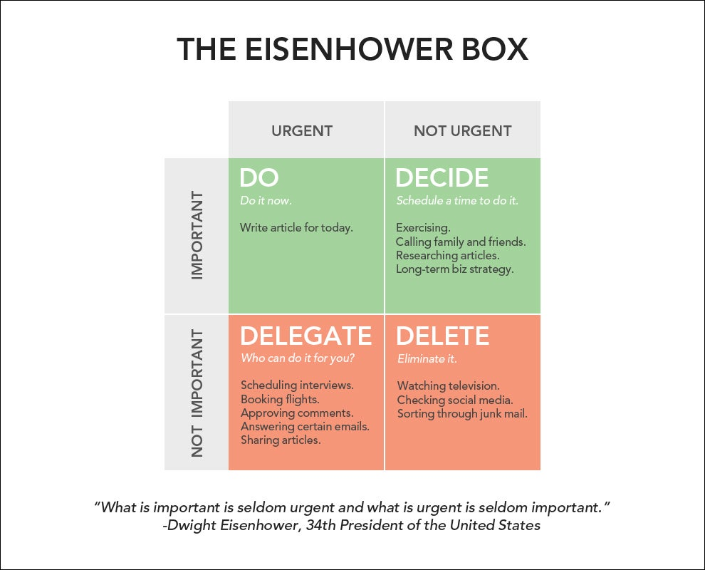 eisenhower's decision matrix box.