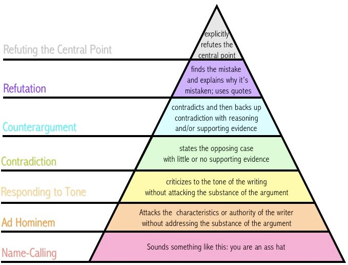 Pyramid levels of how we disagree