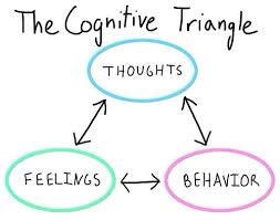 A diagram of the Cognitive Triangle.
