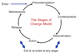 transtheoretical model of change diagram