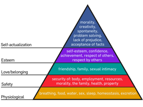Self-actualization and esteem are at an interesting point of the pyramid.