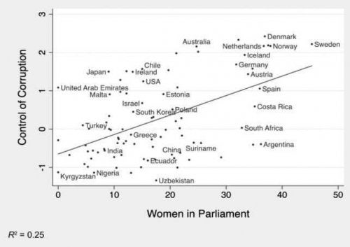 Here's a graphic that shows the correlation between gender and corruption control.