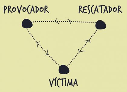 The Karpman Drama Triangle.