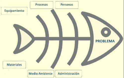 Using the Ishikawa Diagram for Problem Solving