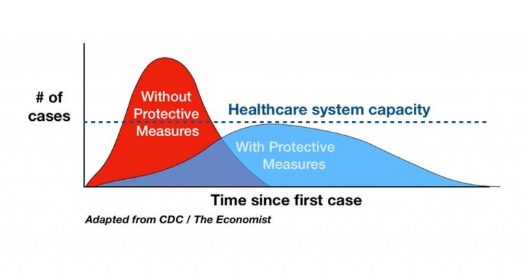 Flattening the Coronavirus Curve: It's in Your Hands